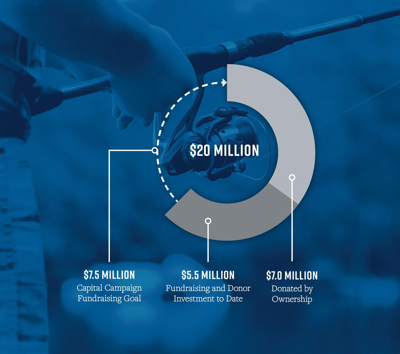 TNYF Financial Goal diagram